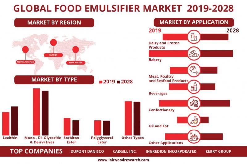 Global Food Emulsifier Market Forecast