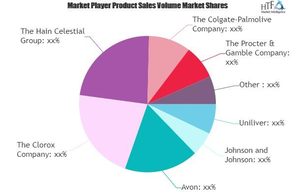 Natural and Organic Personal Care Market