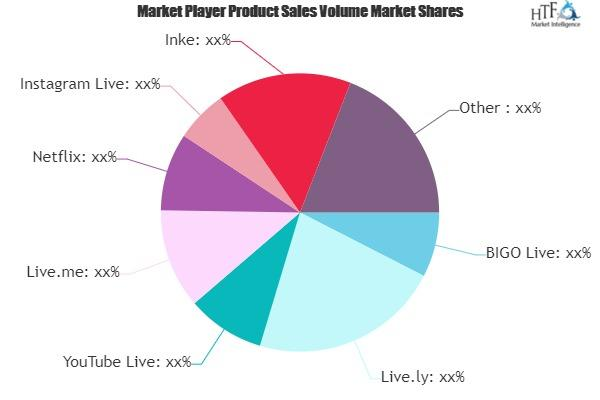 Live Streaming Services Market