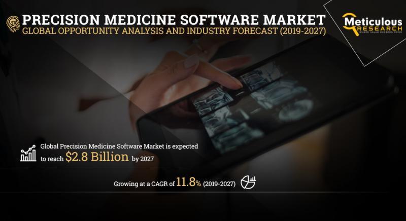 Precision Medicine Software Market: Meticulous Research®