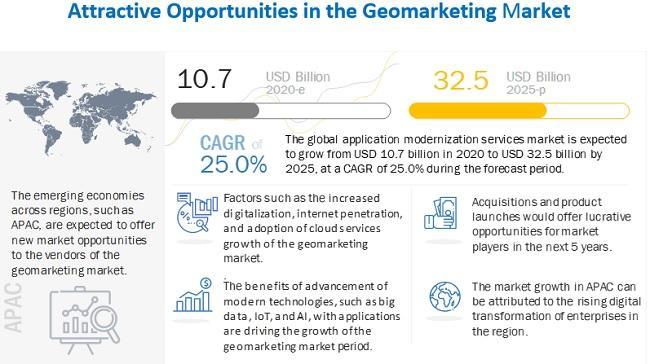 Geomarketing Market witness the growth of $32.5 billion by 2025