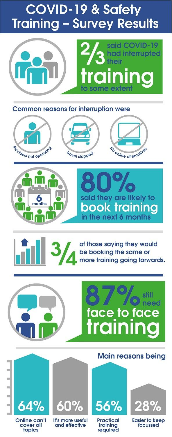COVID-19 and Safety Training - Survey Results