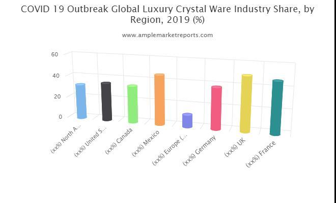 Luxury Crystal Ware market