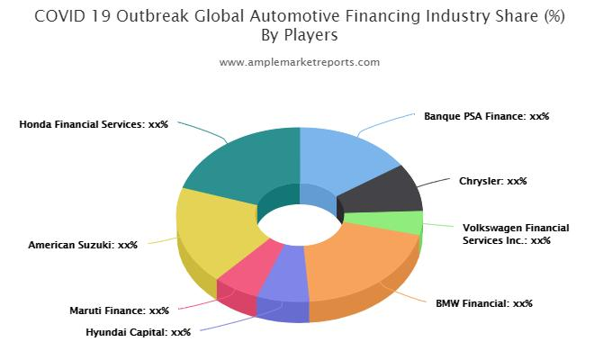 Automotive Financing market