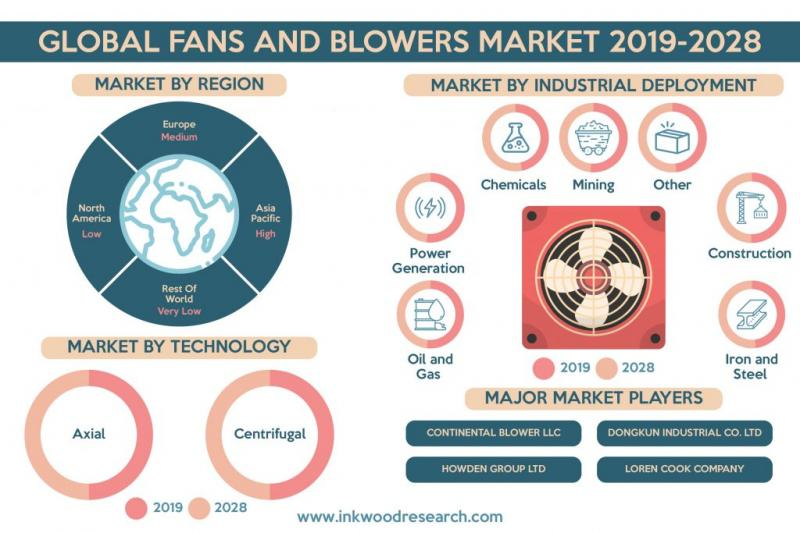 GLOBAL FANS AND BLOWERS MARKET FORECAST