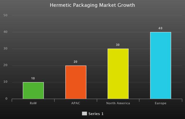 Hermetic Packaging Market with COVID-19 Update by SCHOTT,