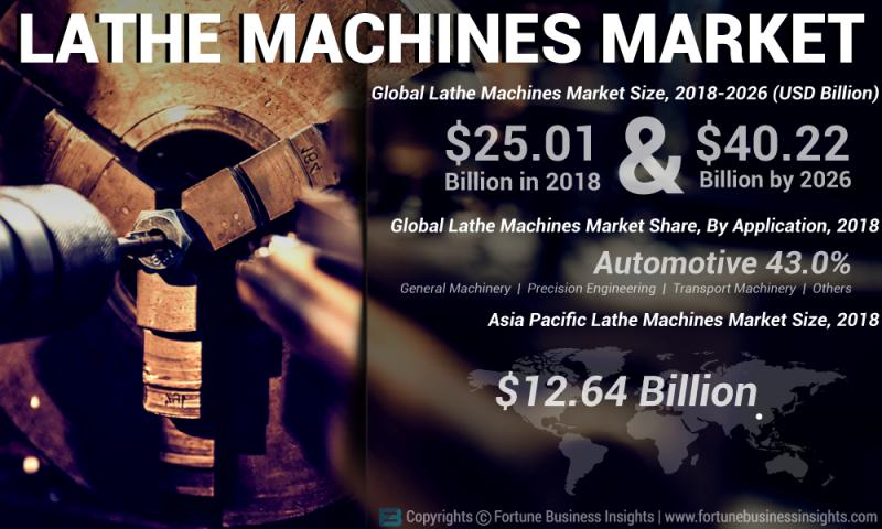 How Lathe Machines Market Will Dominate In Coming Years? Key