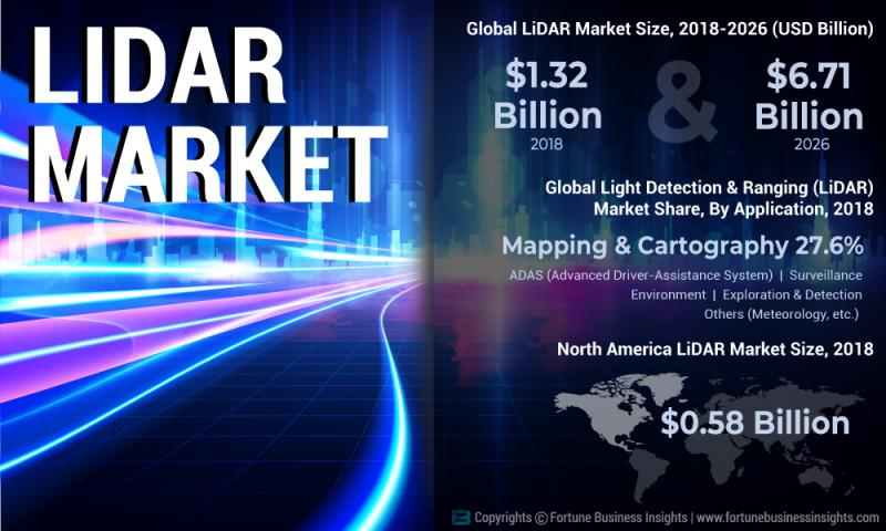 What's driving the Light Detection and Ranging (LiDAR) Market