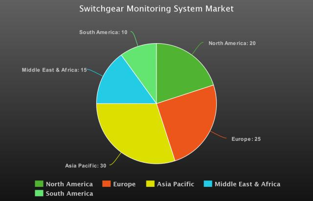 Switchgear Monitoring System Market Expected to Grow at 2.1