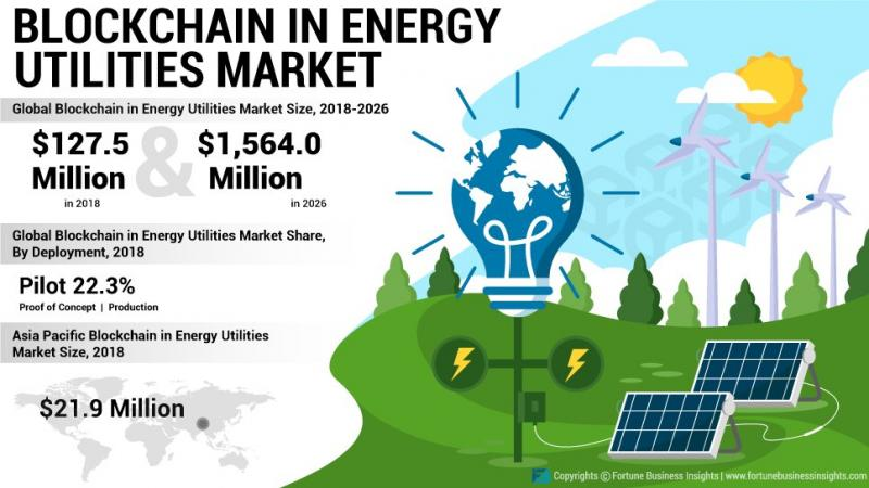 Blockchain in Energy Utilities Market Insights   Top Players