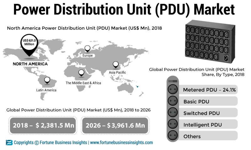 What's driving the Power Distribution Unit (PDU) Market Growth?