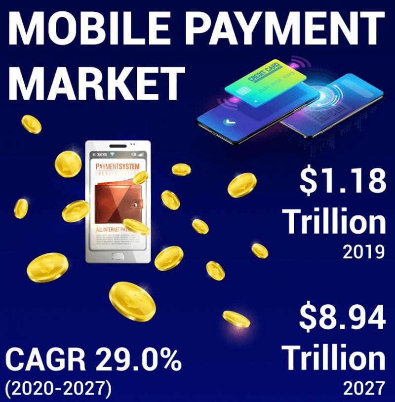 Mobile Payment Market Ongoing Trends and Recent Development  