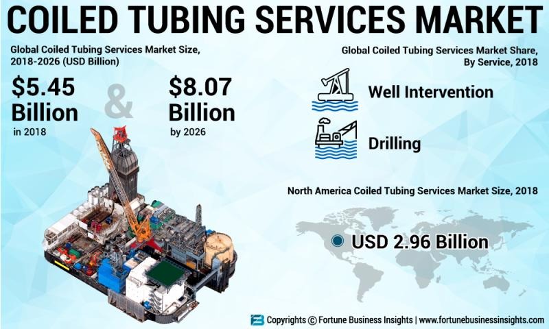 How Coiled Tubing Service Market Will Dominate In Coming Years?