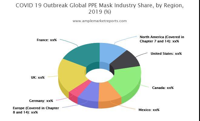 PPE Mask market