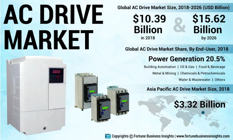 What's driving the AC Drive Market Growth? Prominent Players: