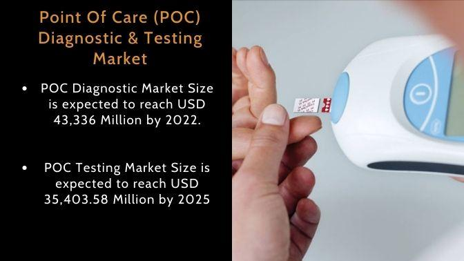 POC Diagnostic & Testing Market Size, Share, Trends, Growth,