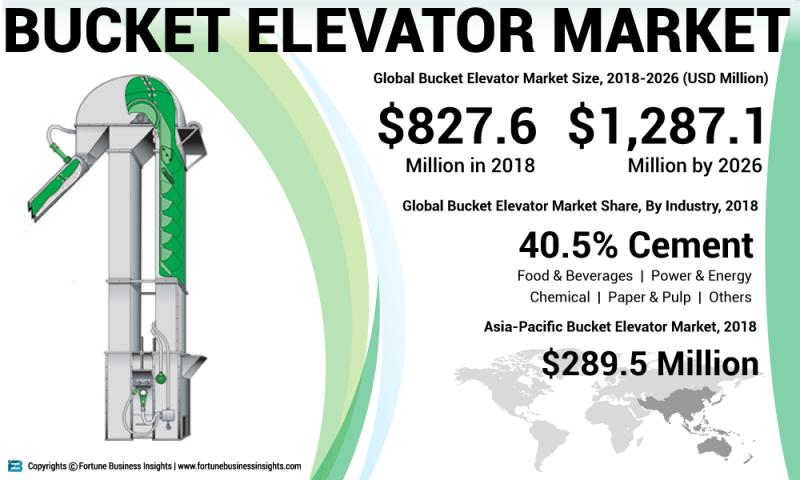 What's driving the Bucket Elevators Market Growth? Prominent