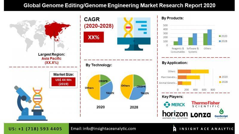 Global Genome Editing/Genome Engineering Market Analysis