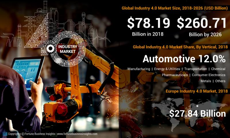 Industry 4.0 Market Ongoing Trends and Recent Developments with
