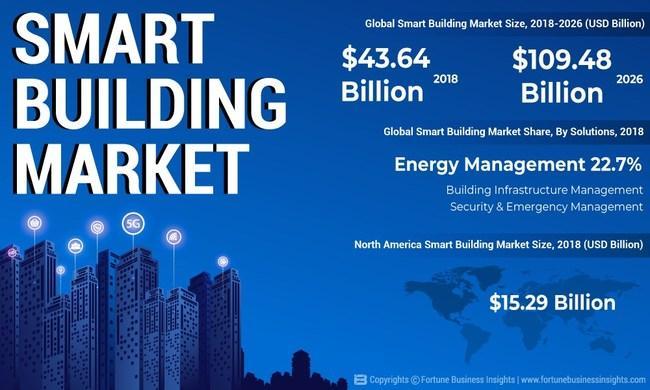 What's driving the Smart Building Market Growth? Prominent