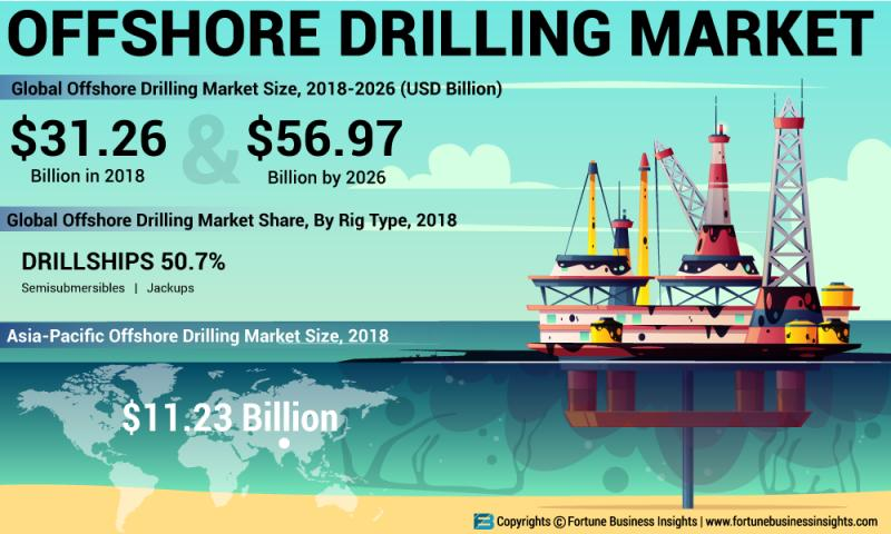 What's driving the Offshore Drilling Market Growth? Prominent