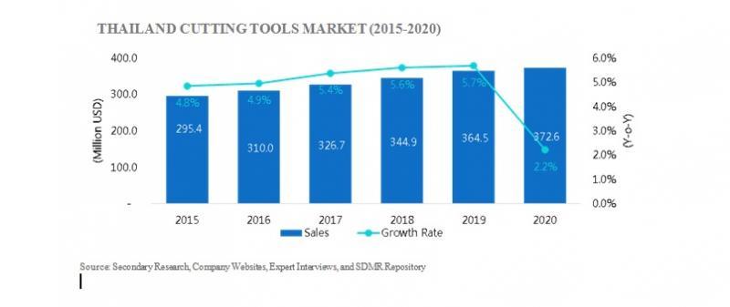 Thailand Cutting Tools Market Size 2015-2020