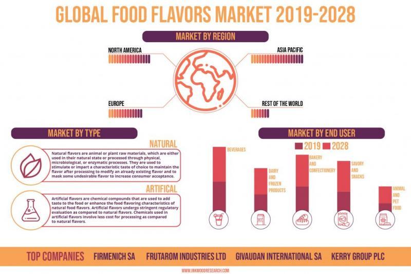 GLOBAL FOOD FLAVORS MARKET FORECAST