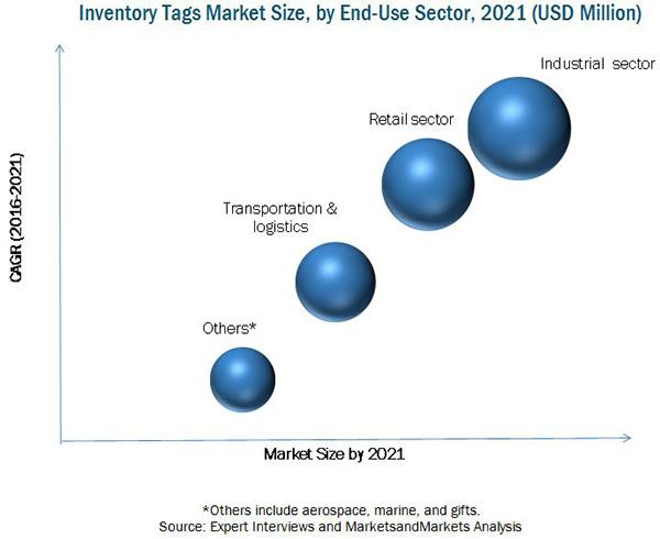Inventory Tags Market worth 5.07 Billion USD by 2021   Major