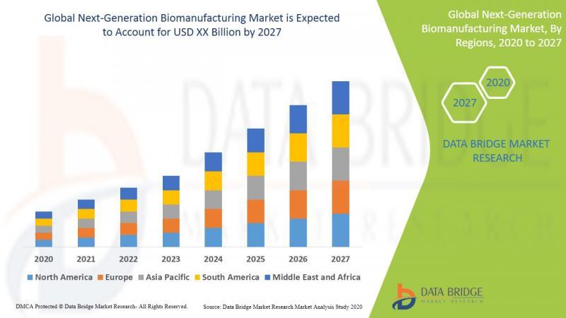 Global Next-Generation Biomanufacturing Market