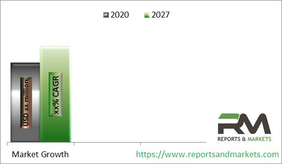 Air Quality Monitoring Service Market