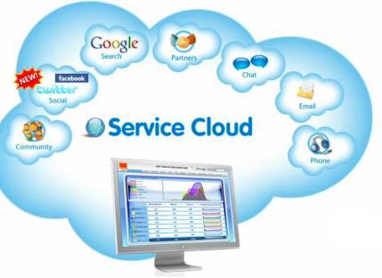 Intelligent Cloud Service market