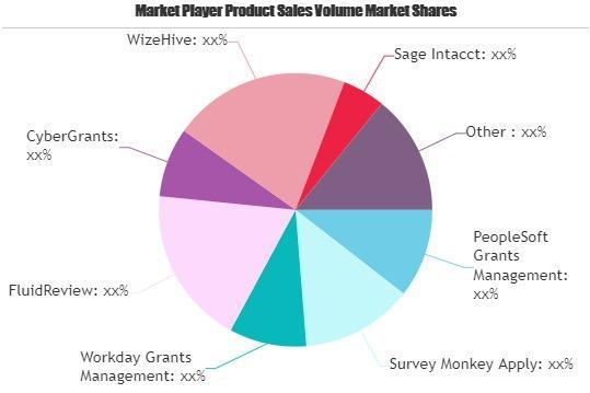 Grant Management System Market