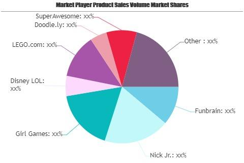 Online Toys and Games Market