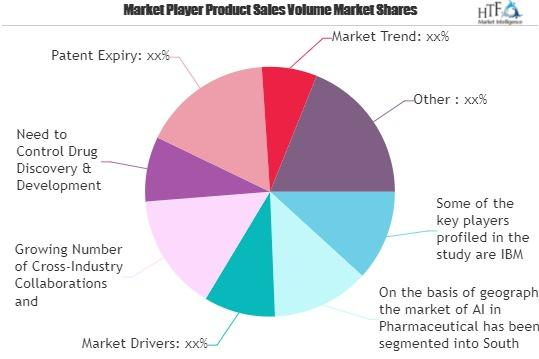 AI in Pharmaceutical Market