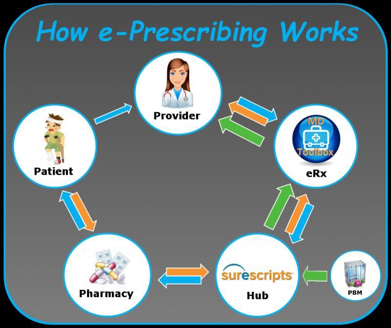 E-Prescribing Systems