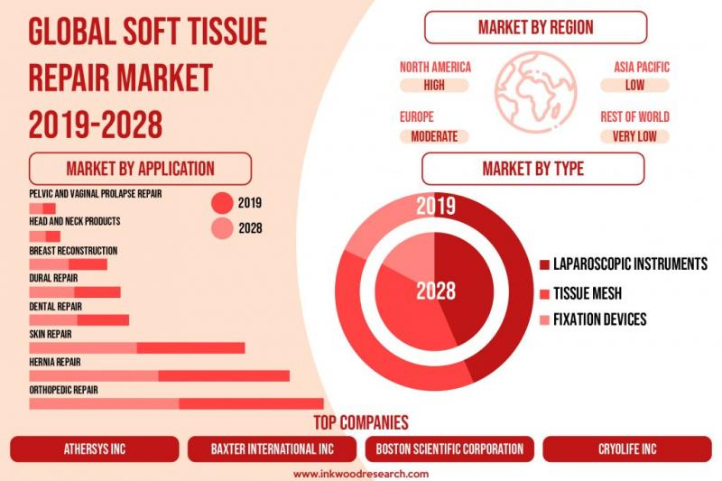 Rising Sports-related Injuries propels the Global Soft Tissue