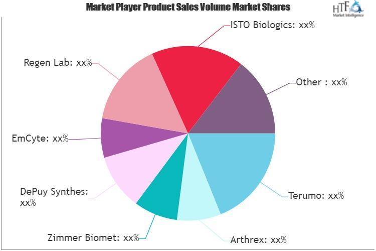 Plasma Therapy Market