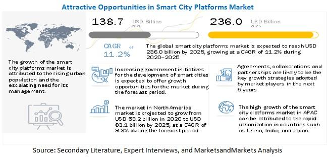 Smart Cities Market Witness the Growth of $820.7 billion by 2025