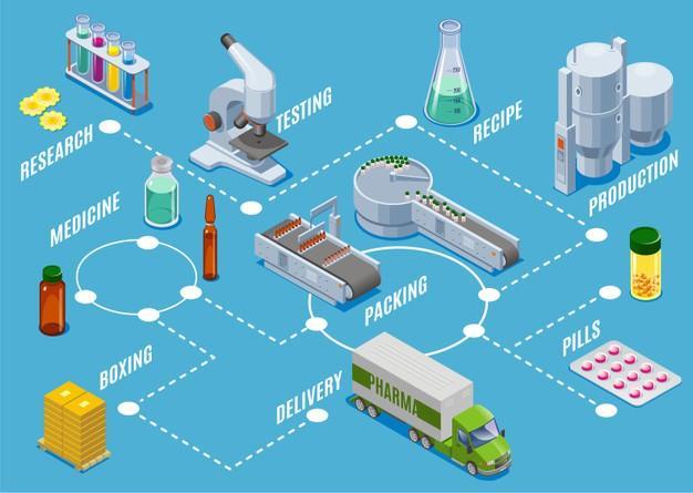 Pharmaceutical Logistics Market