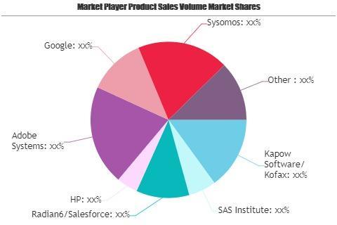 Social Business Intelligence (BI) Market