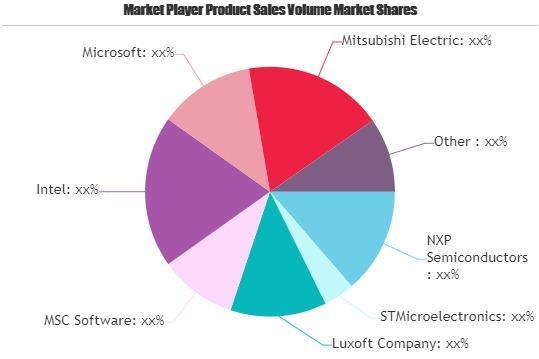 Vehicle Embedded Software Market