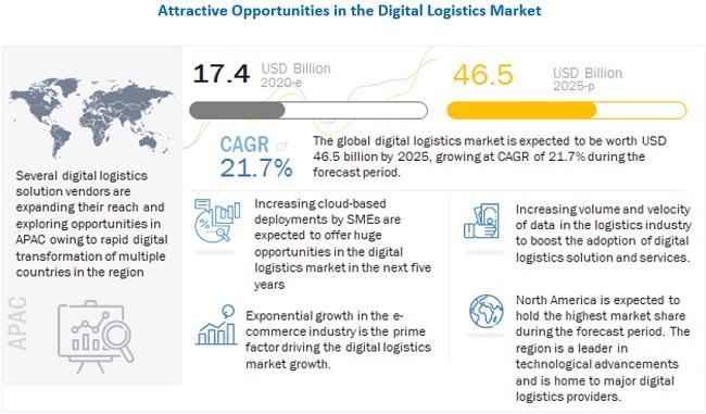 Digital Logistics Market Witness the Growth of $46.5 billion