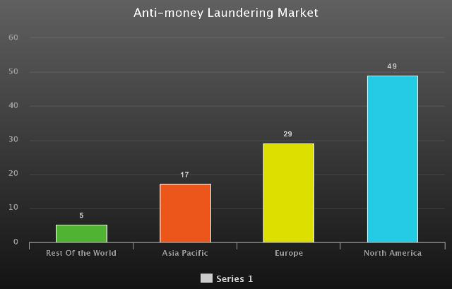 Latest Anti-money Laundering Market Report by Top Key Players,