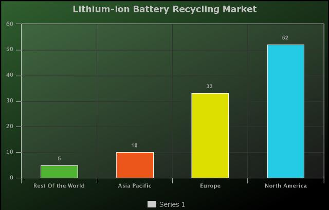 Latest Lithium-ion Battery Recycling Market Size Estimation,