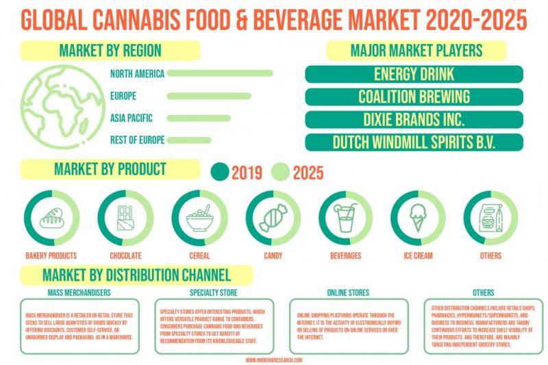GLOBAL CANNABIS FOOD & BEVERAGE MARKET FORECAST