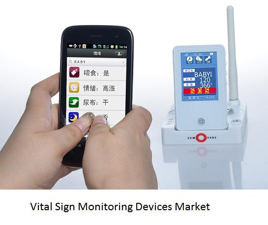 Vital Sign Monitoring Devices Market 2020 With Covid-19 Impact