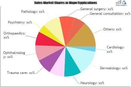 Online Doctor Consultation Market