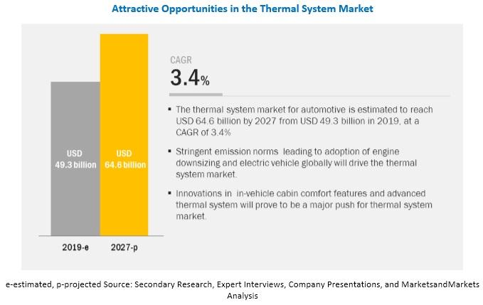 Which leading companies are working on the thermal system market