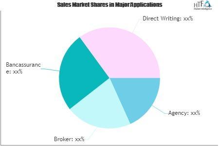 Specific SME Insurance Market