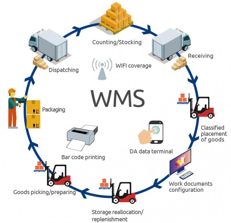 Warehouse Management Systems Market Size, Share, Trends,